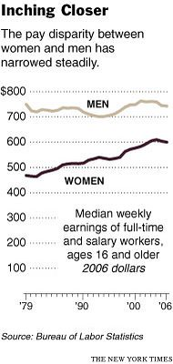 US Wages and Men and Women, 1979-2006