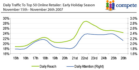 Holiday Retail Traffic - Black Friday Through Cyber Monday