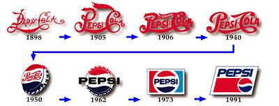 Evolucion de logotipos conocidos