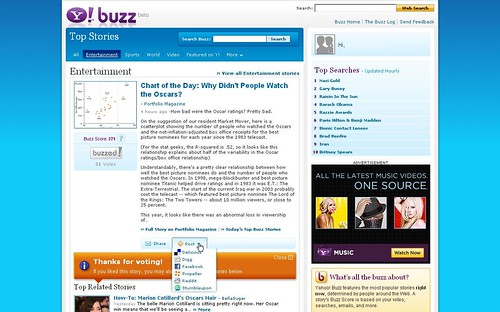 Yahoo! Buzz Related Stories