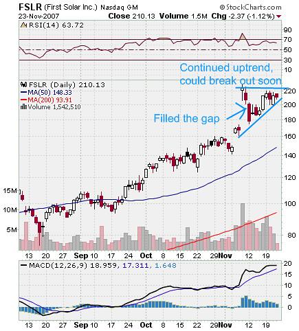 FLSR Stock Market Chart