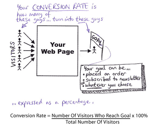 conversion_rate