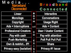 Broadband Media vs Narrowband Media