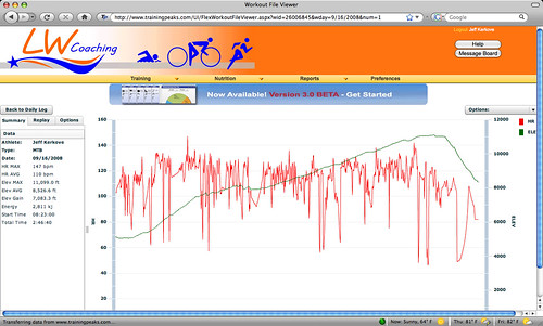 WP ride, Tuesday profile