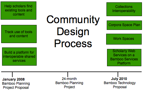 From Bamboo Planning Project to Bamboo Technology Project