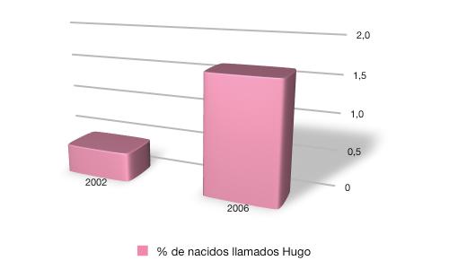 Gráfico con el porcentaje de niños llamados Hugo entre los recien nacidos