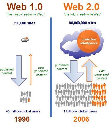 web-2.0-concept