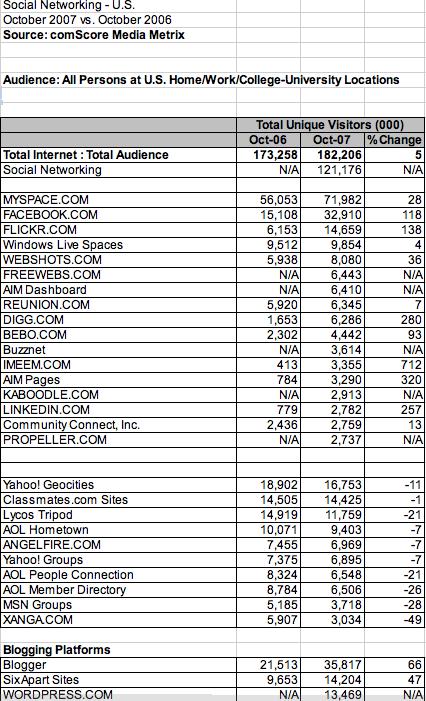 Rank de Redes Sociales (EEUU - Octubre 07)