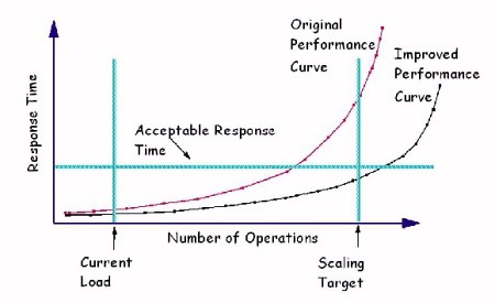 scalability graph