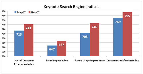Keynote indices