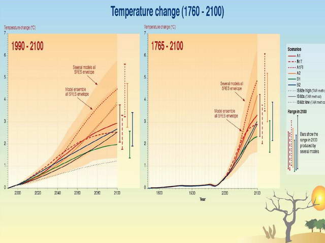 Fig. 9. Charts temperature change from 1760, extending into the future to 2100 according to various scenarios (Richard Alley, Pennsylvania State University)