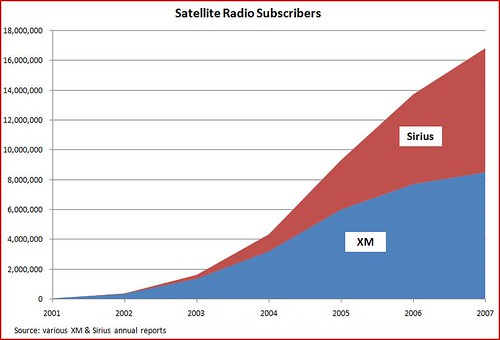satellite radio subscribers