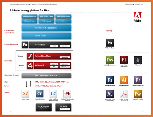 Adobe RIA Reference Guide Platform Stack