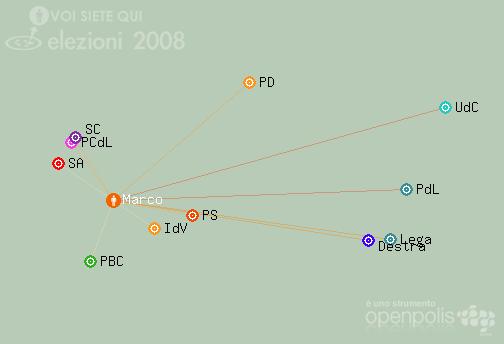 Elezioni 2008 - Io sono qui [?]