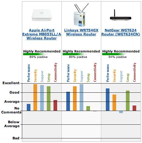 compare wireless routers