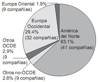 Participación regional en las ventas de armas de los SIPRI Top 100