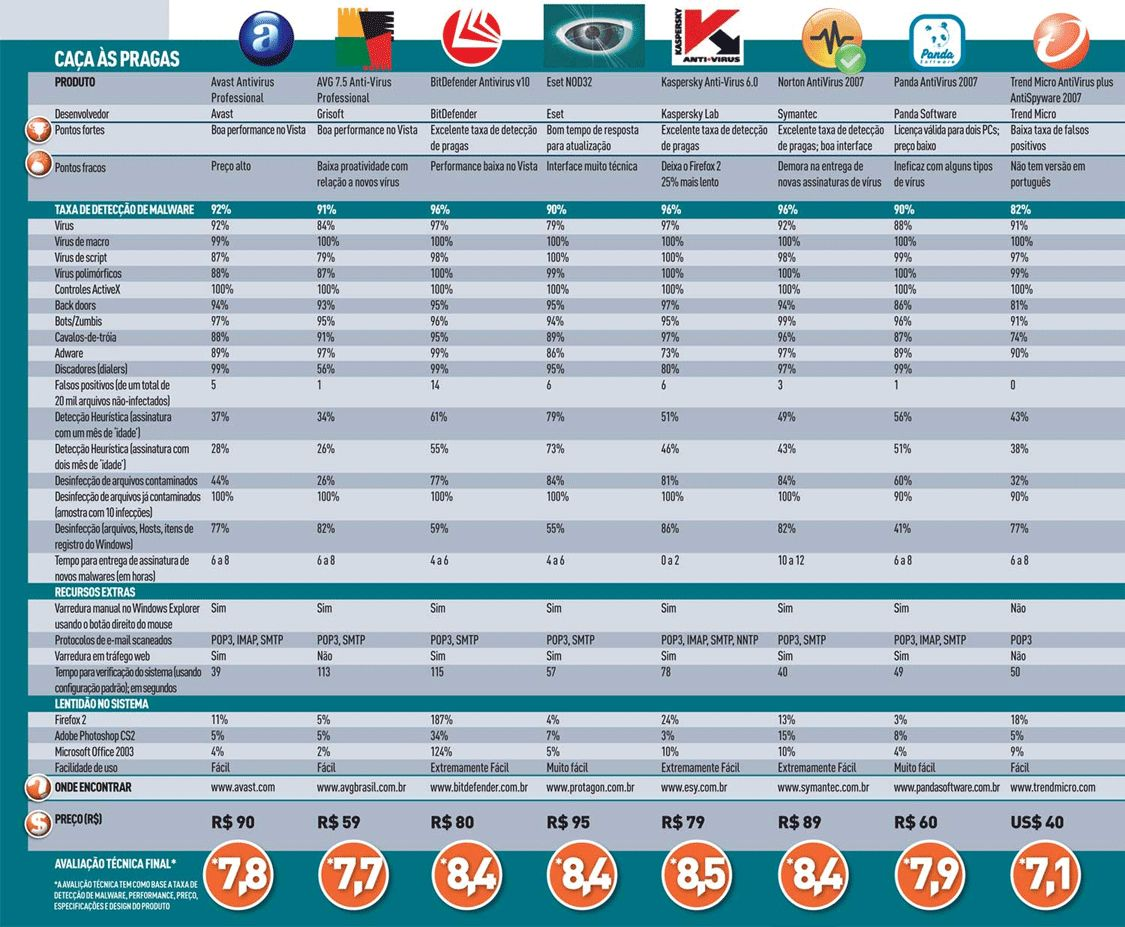 Um Dos Melhores Antivirus Do Mundo em 2011 (De Graça) 2176025237_4cf755c14f_o