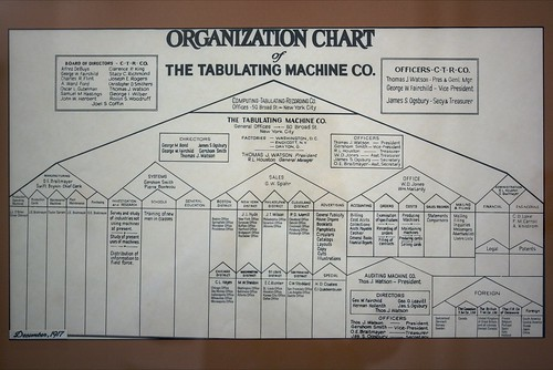 Business Structuring at IBM/Tabulating Machine Co. organization chart