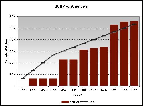 2007 Goal: Writing