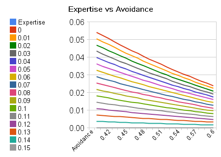 expertise_vs_avoidance