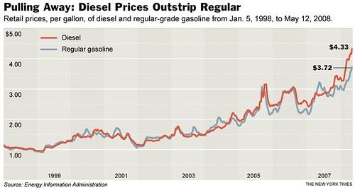 gasoline v. diesel chart
