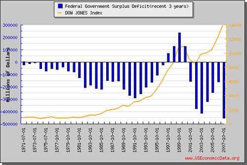 政府预算盈余赤字(近3年)