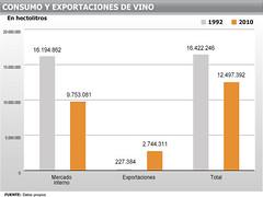 Mientras las exportaciones de vino vuelan, el consumo interno no detiene su descenso