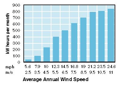 גרף תפוקת אנרגיה של skystream