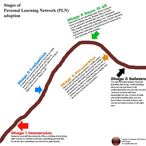 Stages of PLN adoption by jutecht.
