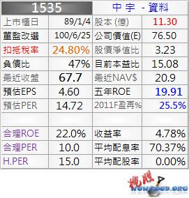 1535_中宇_資料_1001Q