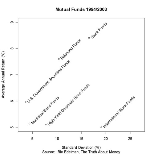 Mutual Funds 1994/2003