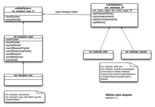 XMarks class diagram