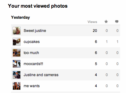 My most viewed photos yesterday