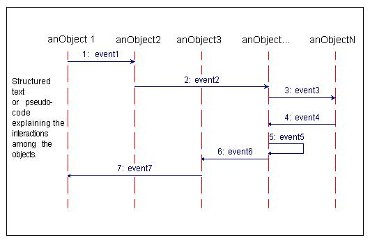 Sequence Diagram For Travel Agency