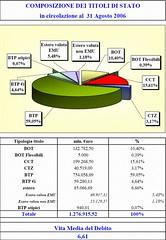 italia_debito_pil3 (termometropolitico) Tags: tasse politica deficit pil lavoro grafici economica macroeconomia