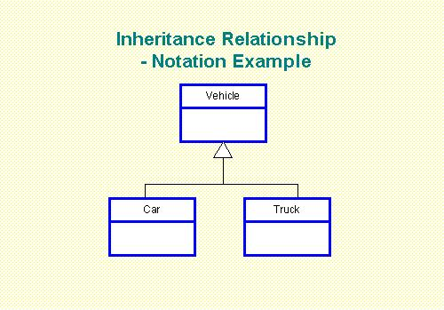 relationship between differentiation and specialization brain