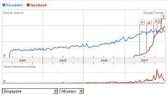 Facebook surpassed Friendster in Singapore