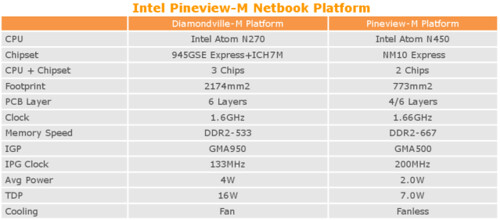 Intel Atom N400, D400, D500, N450, D410, D510, N270, Pineview, Pine Trail, NM10, Netbook