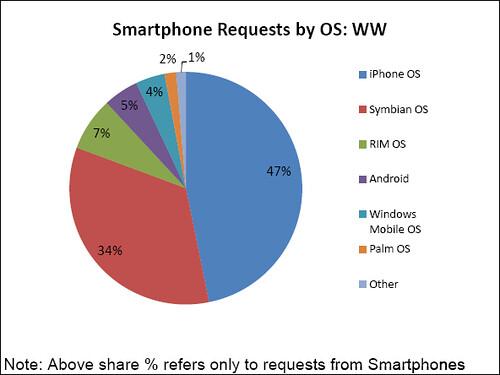 cuota de mercado de android