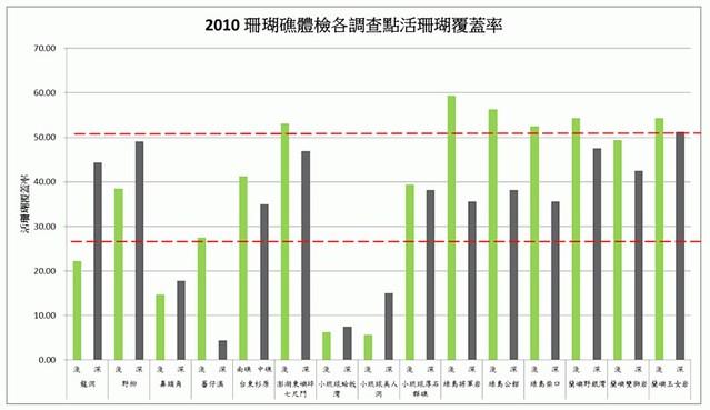 2010全台珊瑚礁活珊瑚覆蓋率(硬珊瑚+軟珊瑚)情形