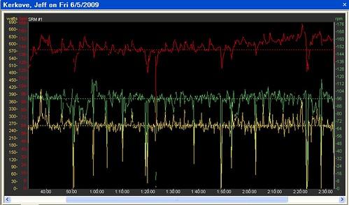 2 hr tempo, 250-260 watts
