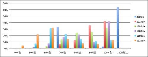 解像度に対するブラウザ幅の割合を訪問数割合で
