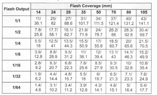help understanding 430ex ii guide numbers flash and studio rh photography on the net canon 430ex ii guide number chart canon flash 430ex guide number