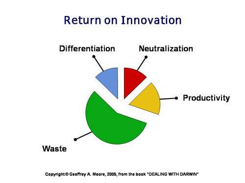 Return on innovation