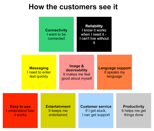 Blocks of mobile user experience (consumer)