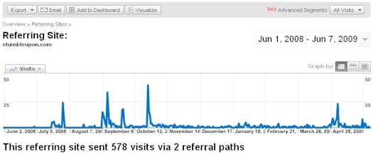 Videolicious.tv Traffic From StumbleUpon.com - 06/08/09