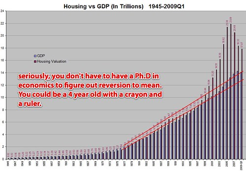 Housing bubble and GDP