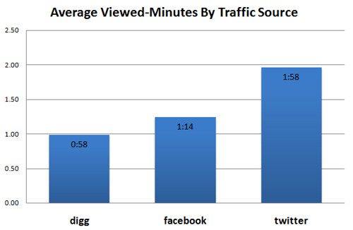 What social media site refers the best video viewer
