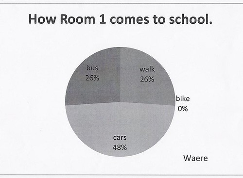 Waere's graph