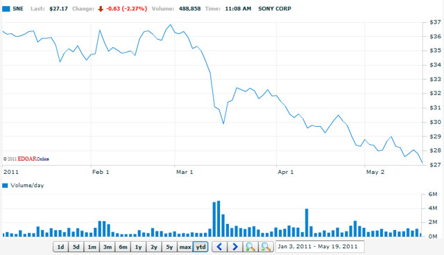 YTD Sony stock price drop